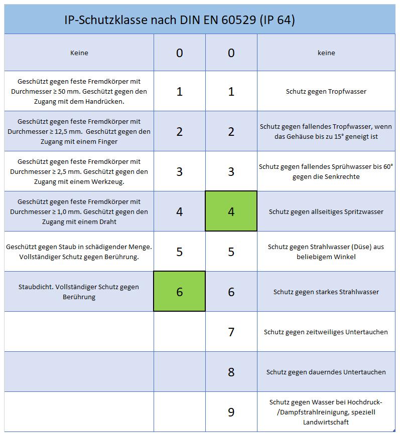IP-Schutzklassen nach DIN EN 60529